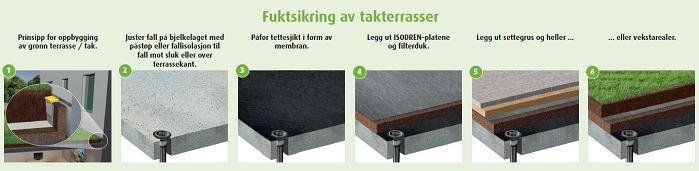 Slik bygges terrasser fuktsikre og isolerte med ISODREN