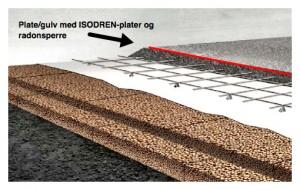 Radonsikring av gulv med ISODREN