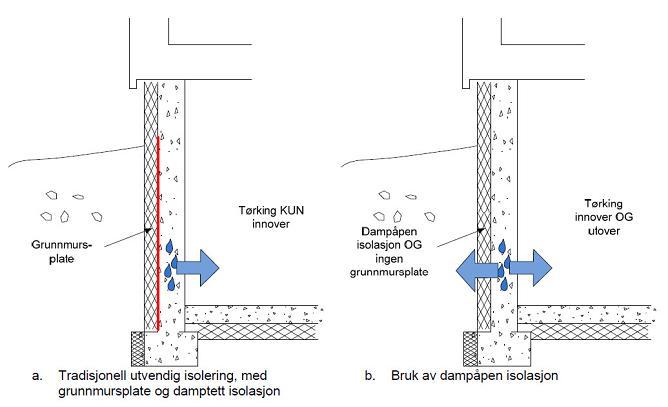 Grunnmursplate versus Isodren-plate